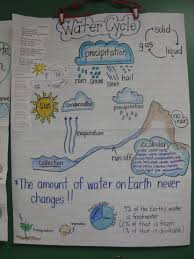 water cycle worksheets for 3rd grade su resimli