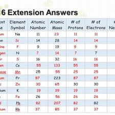 element 82 periodic table periodic table of elements with atomic mass and valency new best