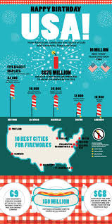 Best City Flags 20 Best Fourth Of July Inspiration Images On Pinterest July 4th