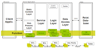 diagram layering software centric systems an example for a layer