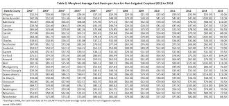 average table rental cost 2014 maryland and delaware county cash rents maryland risk