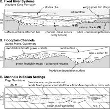 width and thickness of fluvial channel bodies and valley fills in