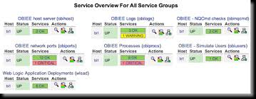 advanced monitoring of obiee with nagios