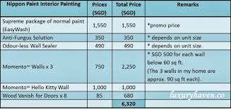 Painting Estimates Per Square by Painting Cost Of Tips From Nippon Paint