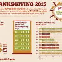 thanksgiving dates usa 2015 divascuisine