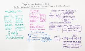 target numbers on black friday 2016 targeted link building in 2016 whiteboard friday moz