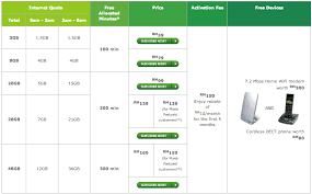 home wireless internet plans home wireless internet plans malaysia house design plans