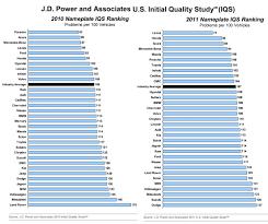 does high tech mean low scores on j d power car quality survey