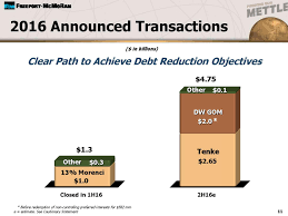 objectives of cash flow statement freeport the dividend is coming back and you want in today in 2 billion cash freeport has more recently agreed to sell its deepwater gulf of mexico assets to anadarko petroleum nyse apc for 2 billion