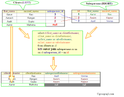 sql query join tutorial this diagram illustrates the sql left outer join statement in an sql