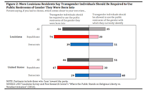 transgender workplace protections backed by 70 percent of