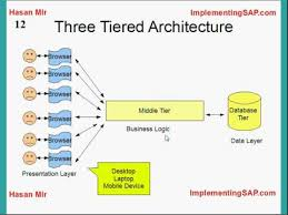 sap tutorial ppt introduction to sap erp youtube