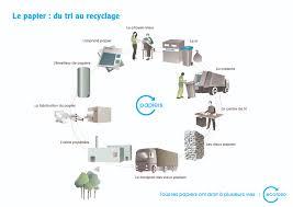 recyclage papier de bureau recyclage papier de bureau 58496 bureau idées