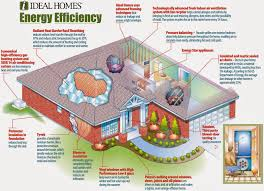 Eco House Plans Eco Friendly House Designs India House And Home Design