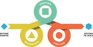 design thinking for libraries