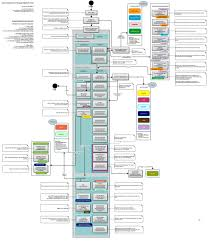 zf2 twig layout understanding zf2 process