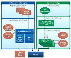 pcb layout design engineer salary senior hardware design engineer salary software flow cadence knkbb