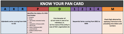 pan card do you know the meaning of the numbers on a pan card u2013 panoramic