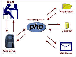 tutorial php web bet the code hack around php and mysql basic ajax basic tutorial