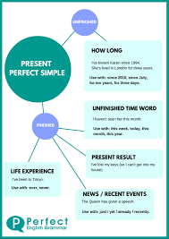 using the present perfect tense in english