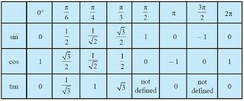Table Of Trigonometric Values Sign Of Trigonometric Functions Domain And Range Of Trigonometric