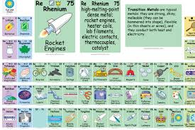 Periodic Table Abbreviations This Awesome Periodic Table Shows Us How We Actually Use All Those