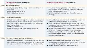 how to do strategic supply chain planning