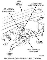 leak detection pump p1495 ldp jeepforum com