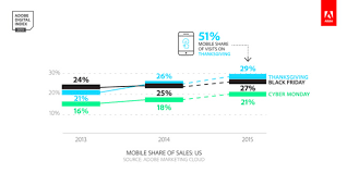 adobe black friday sale apple u0027s ios devices dominate online shopping presence for black