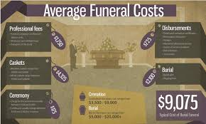 funeral homes prices caskets bought online are much less expensive ave thousand
