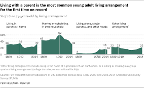 living arrangements living with a parent is the most common young adult living