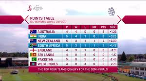 Cricket World Cup Table Women U0027s World Cup As It Happened India Go Down To South Africa By