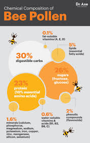 top 8 bee pollen benefits dr axe
