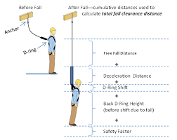 What Is Standard Handrail Height Osha Technical Manual Otm Section V Chapter 4 Fall