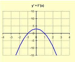 ap calculus notebook alex justin given the graph of f u2032 x