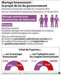 loi du mariage pour tous mariage pour tous de la proposition hollande au projet de loi