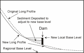 What Is Trellis Drainage Pattern Streams And Drainage Systems