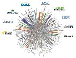 Hadoop Big Data Resume Who U0027s Connected To Whom In Hadoop World Infographic
