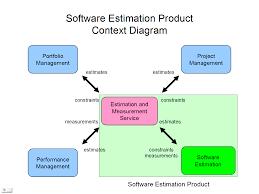 ems 1 0 rest api architecture estimation and measurement open