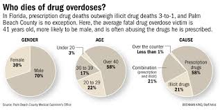 One fatal drug overdose a day in Palm Beach County