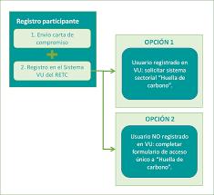 huellachile u2013 registro