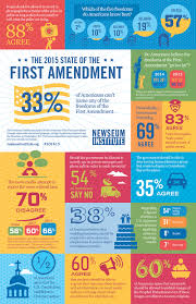 Is Flag Burning Protected By The First Amendment 2015 Report Newseum Institute