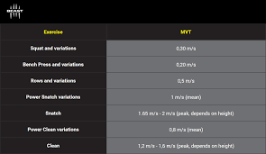 speed table for 1rm using vbt