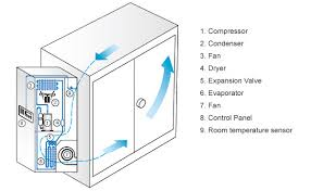 electrical cabinet air conditioner air conditioner for electric cabinet products this model is designed