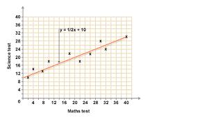 bbc standard grade bitesize maths ii scatter diagrams test
