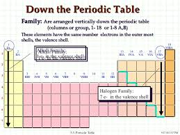Periodic Table With Family Names Periodic Table Groups Names Families Periodic Tables