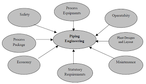 piping design engineer job description execution of piping engineering oilandgasclub com