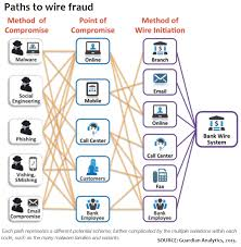 this growing fraud will drain your bank account
