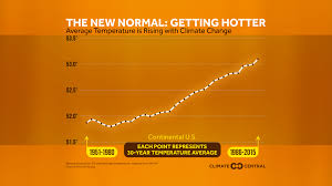 Colorado Wildfires Explained In One Chart Climate Central Climate Signals Central Us Heat Wave July 2016