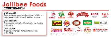 resume for part time job in jollibee foods jollibee foods corporation linkedin